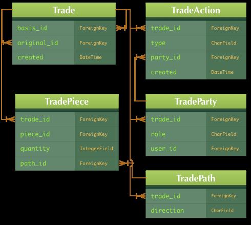 Trades diagram, v1