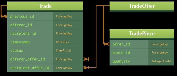 Trades diagram, v3